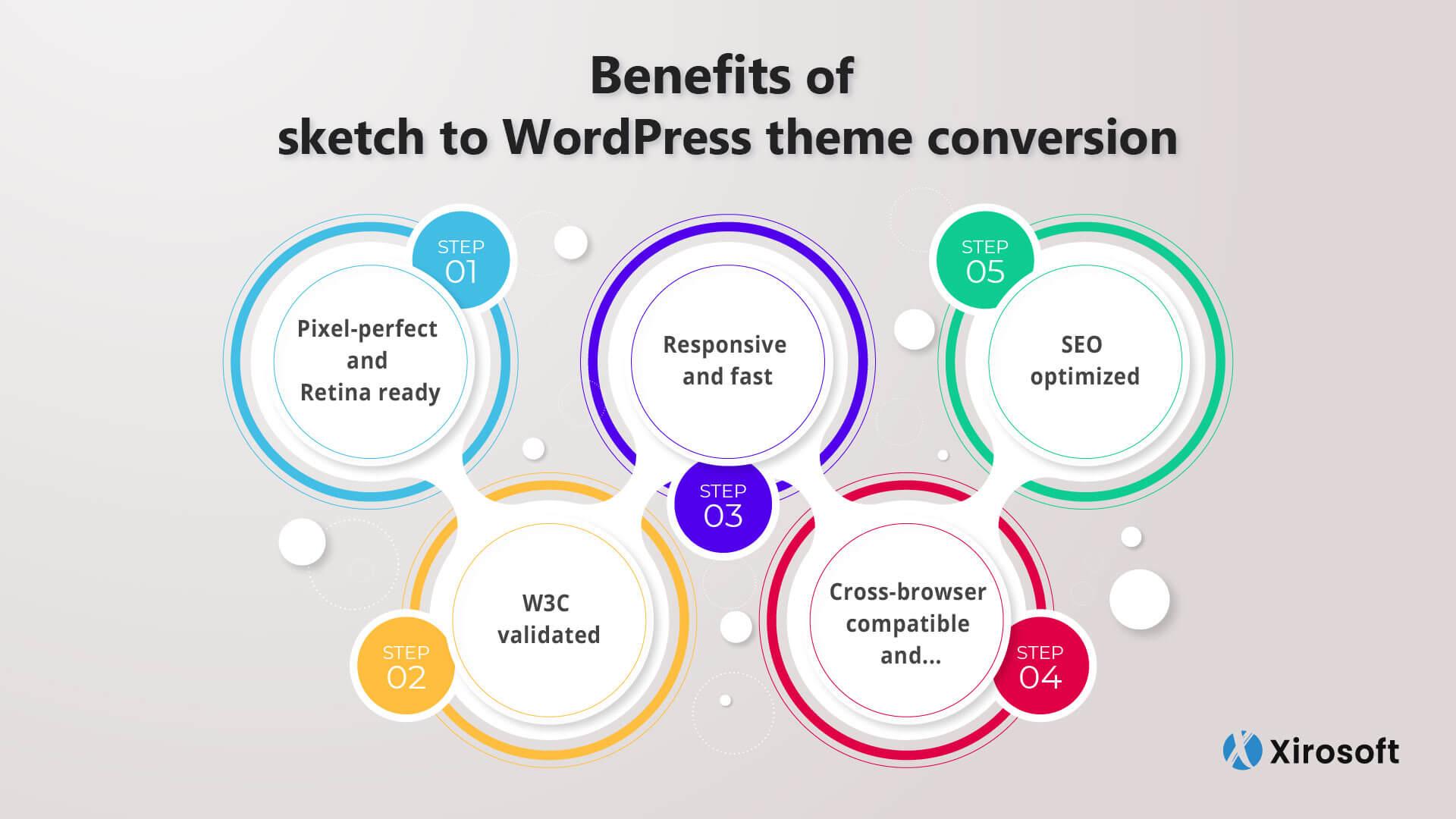 How To Convert Sketch To WordPress Theme: Xirosoft Guide
