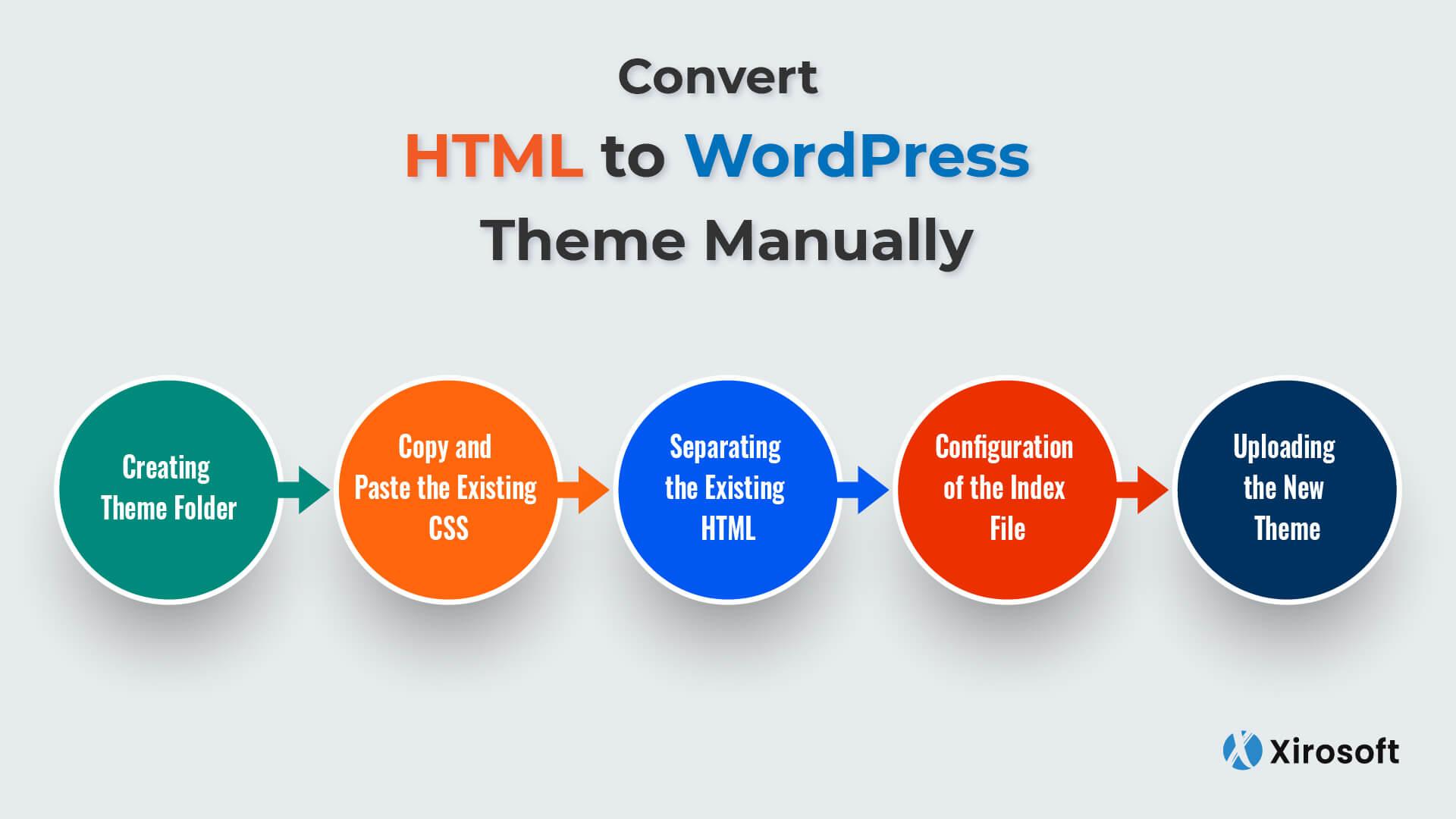 How to Convert HTML to WordPress Theme - Xirosoft Guide